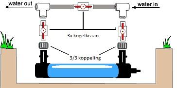 voorbeeld bypass